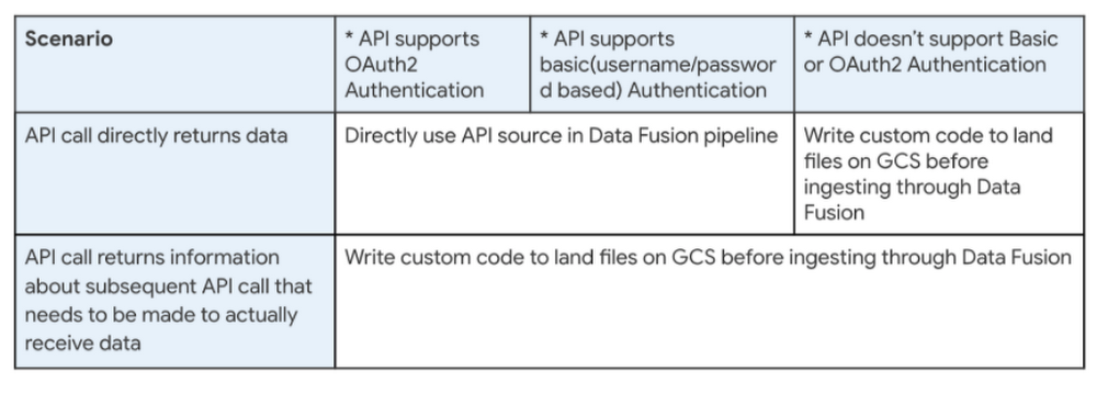 3rd Party APIs