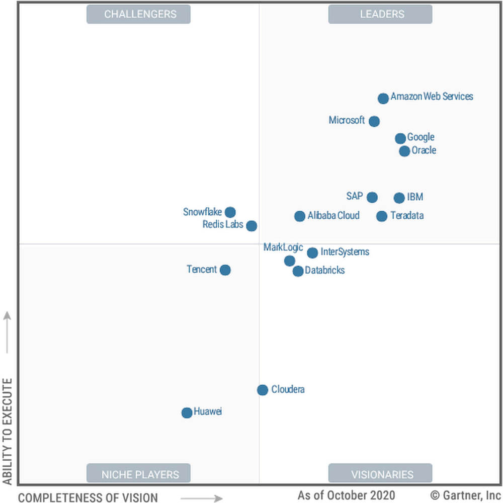 Gartner 2020 Magic Quadrant for Cloud Database Management Systems names Google a Leader