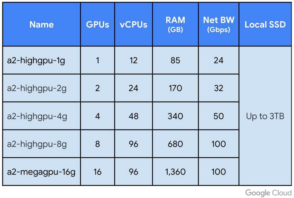 A2 VM shapes on Compute Engine.jpg