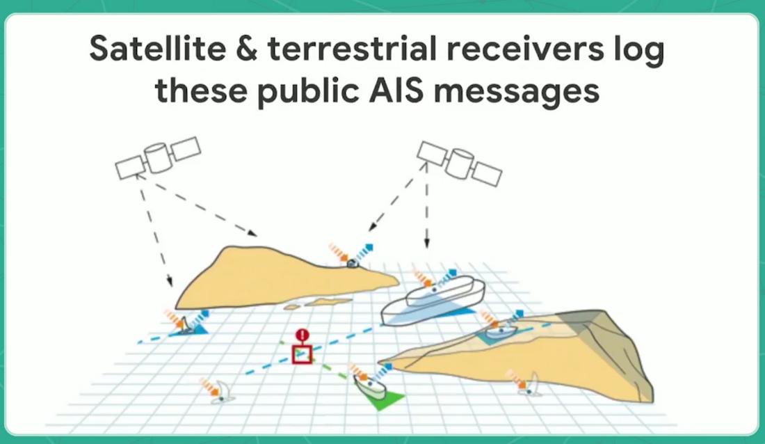 AIS device