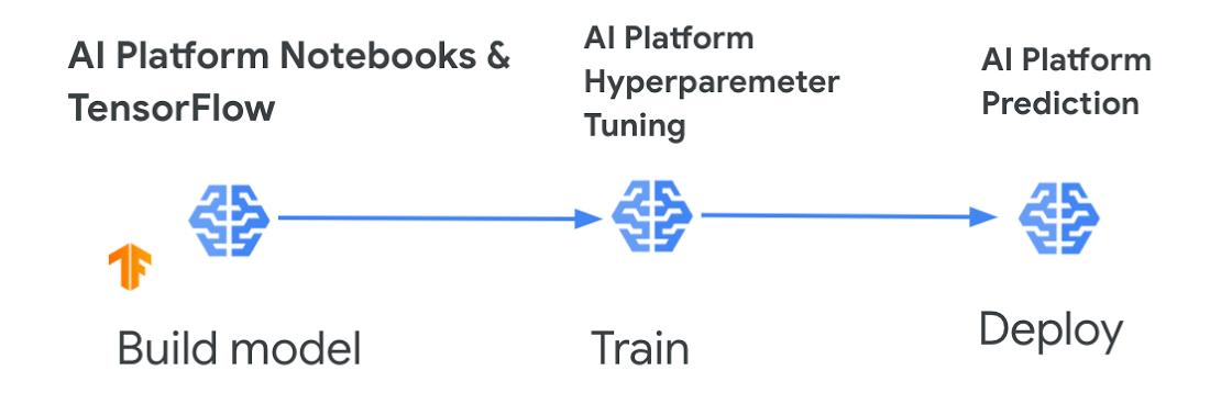 AI Platform Prediction.jpg
