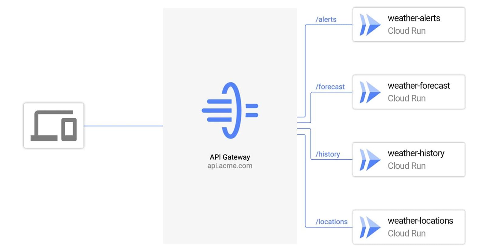 API-Gateway-Still.jpg
