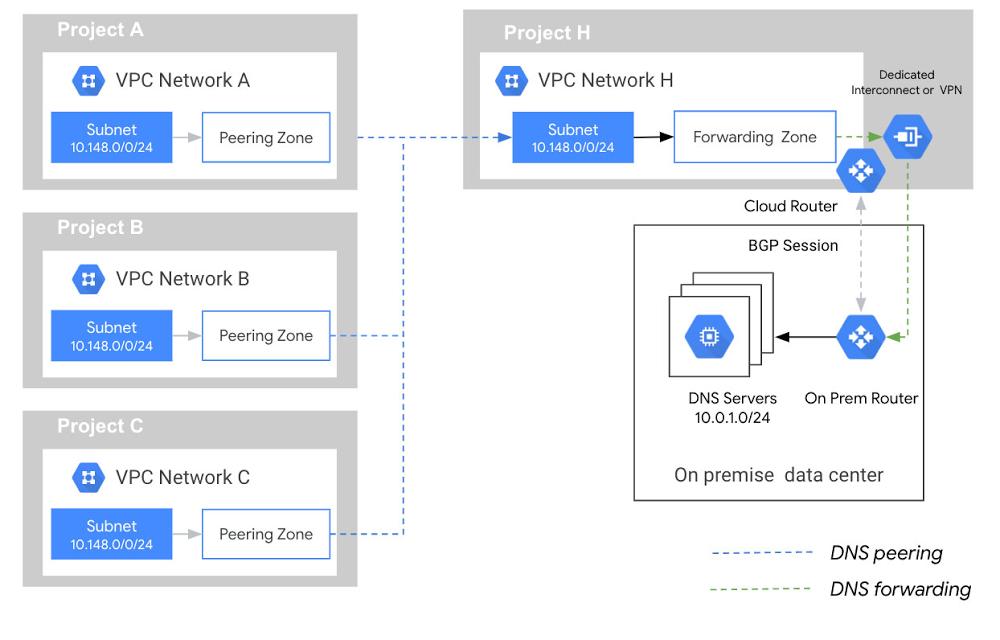 A non-redundant hub and spoke DNS architecture.jpg