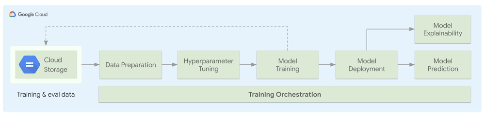 An Overview of the ML Pipeline Generator.jpg
