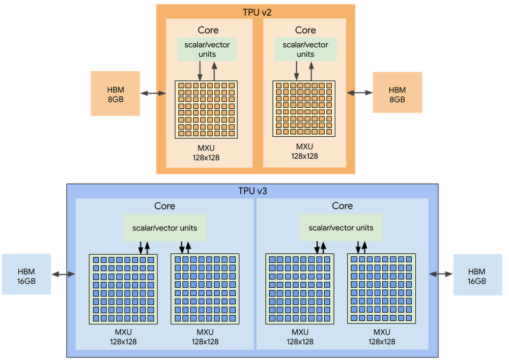 An overview of TPU v2 and TPU v3 chips.png