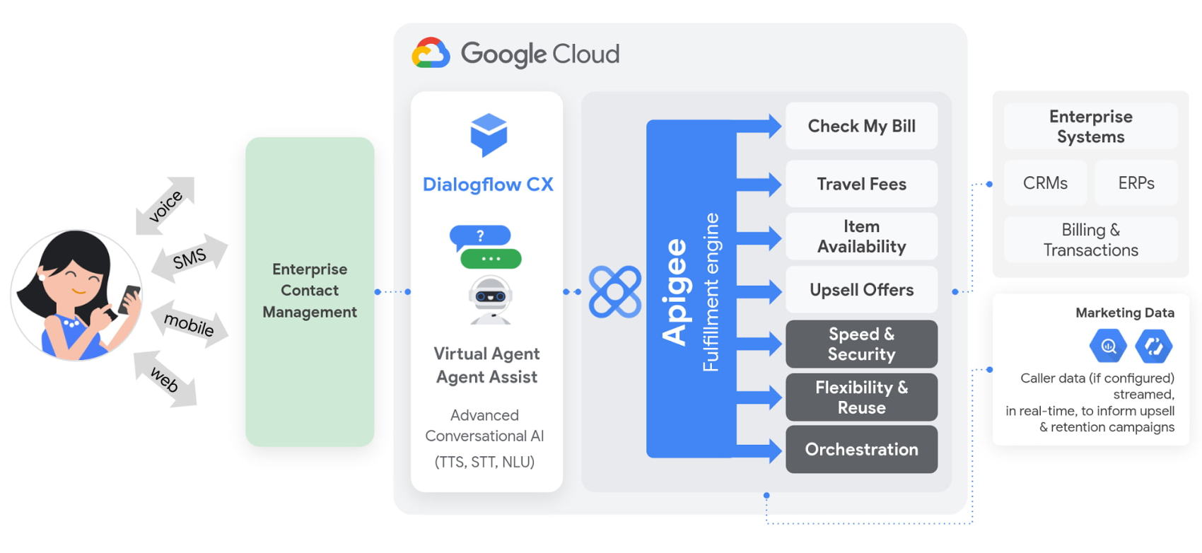 Apigee API Management and Dialogflow.jpg