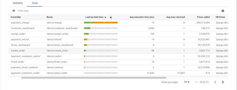 Application-centric database monitoring.jpg