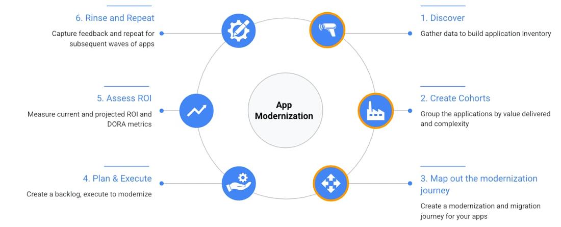 Application modernization process.jpg