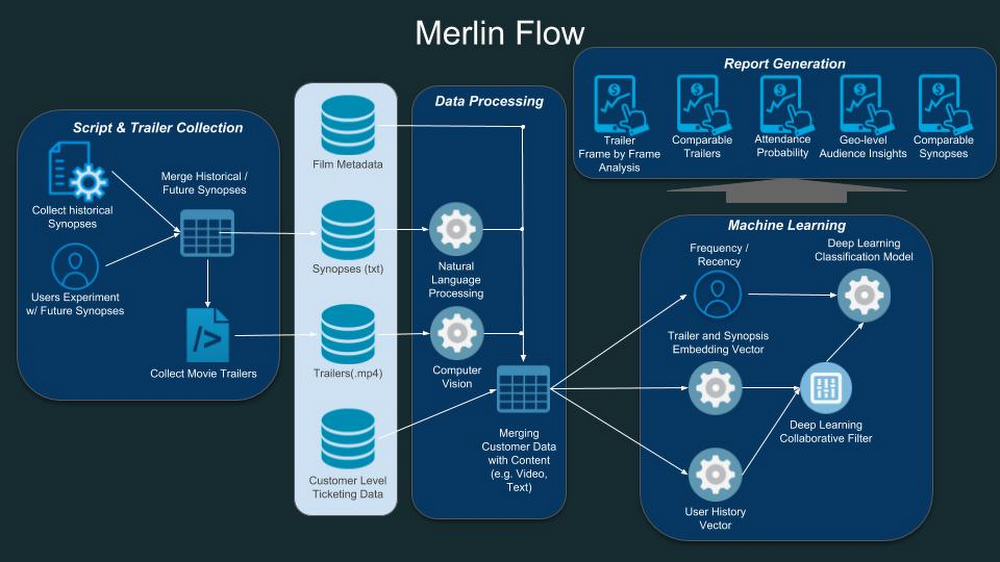 Architecture flow diagram for Merlin.jpg