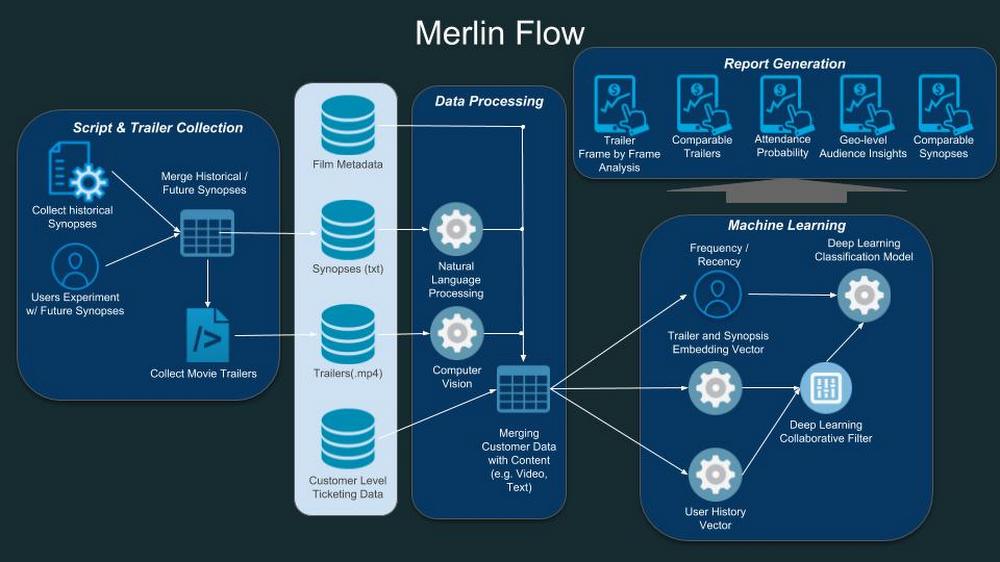 Diagram alur arsitektur untuk Merlin.jpg