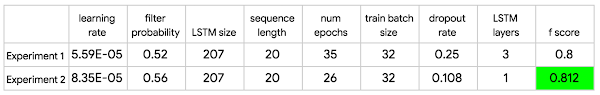 Table 2. Hyper-parameter tuning of selected experiments.png
