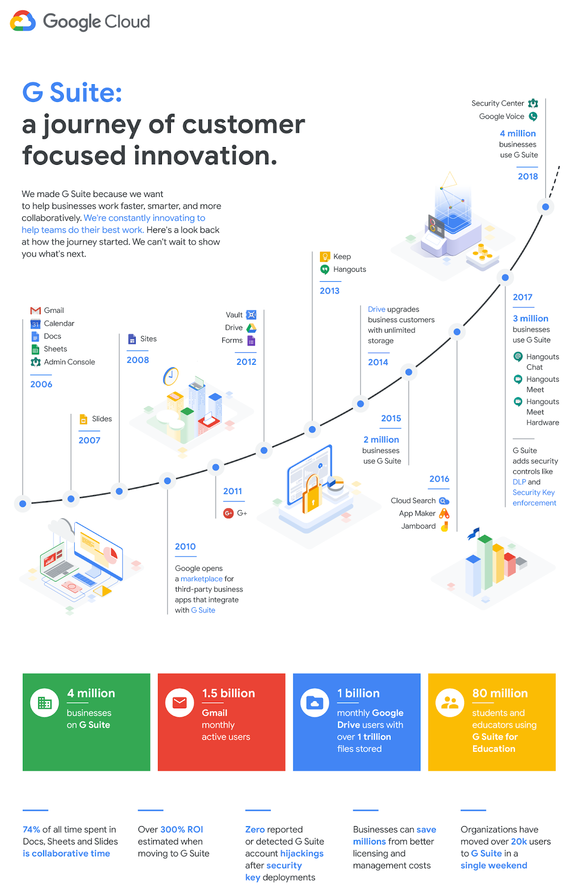 New pricing for G Suite Basic and Business Editions | Google