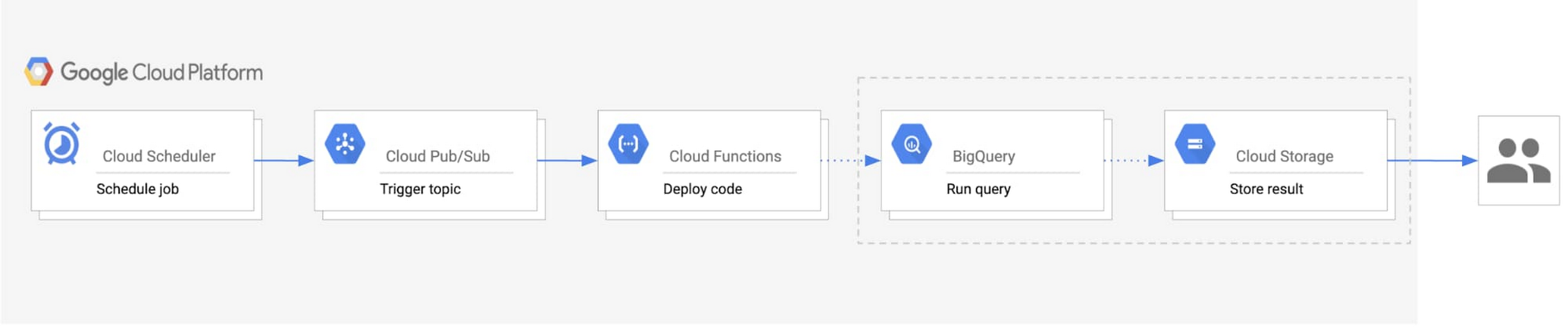 Data Analytics Results Via Automated Emails Google Cloud Blog