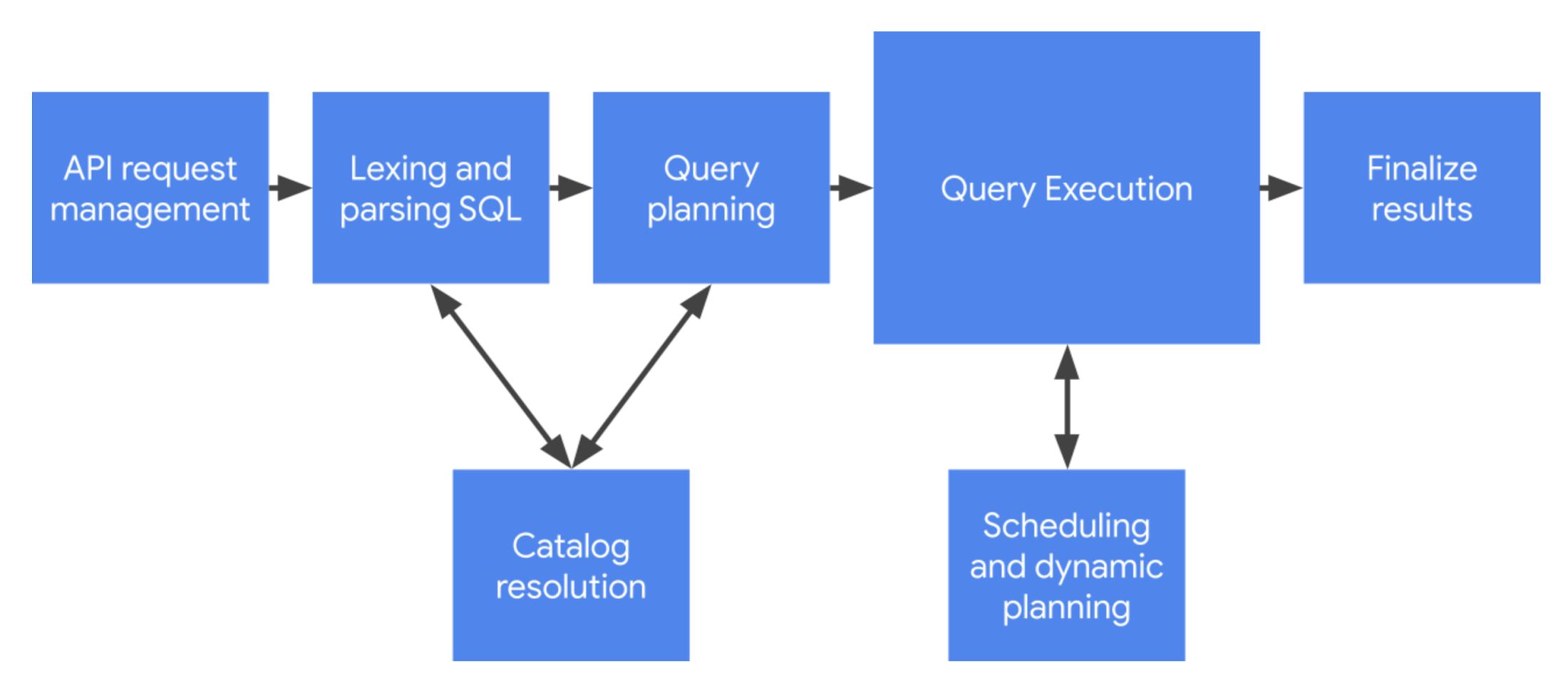 BQARef_Query_Process.png