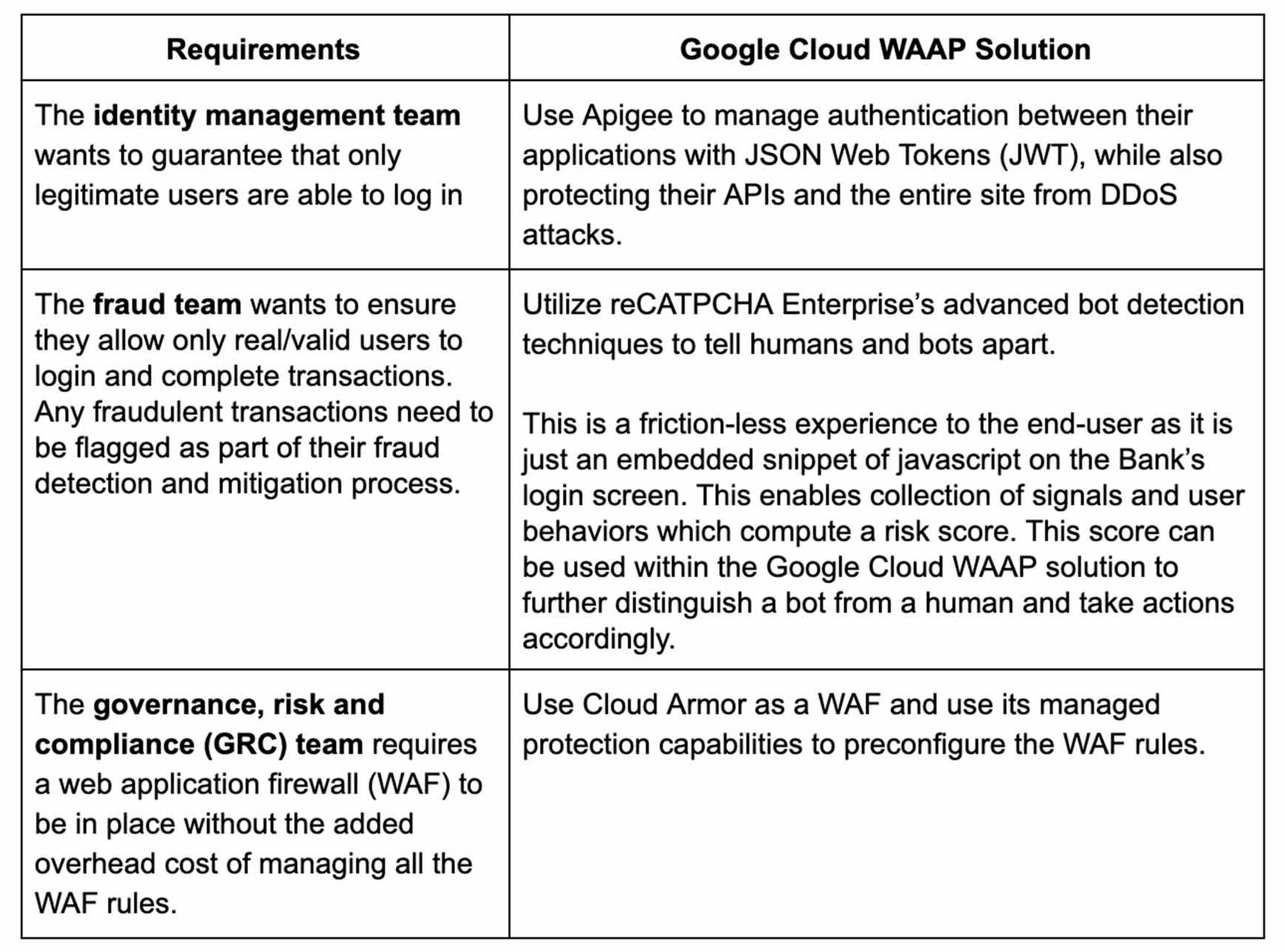 Balancing security requirements.jpg