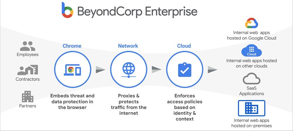 BeyondCorp Enterprise.jpg