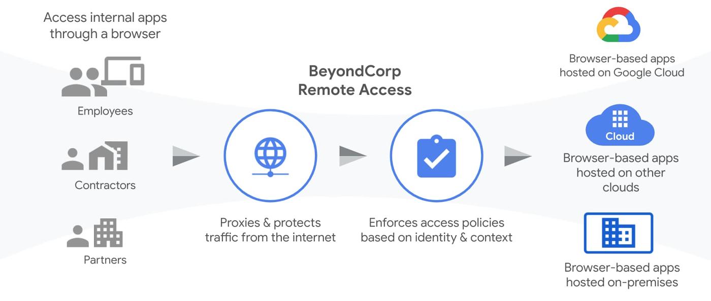 BeyondCorp Remote Access.jpg