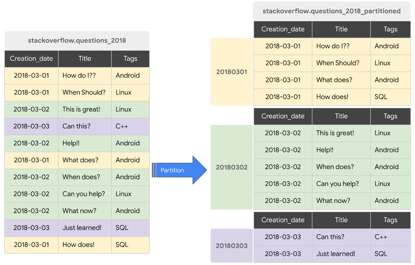 Stack Overflow questions 2018 partitioned