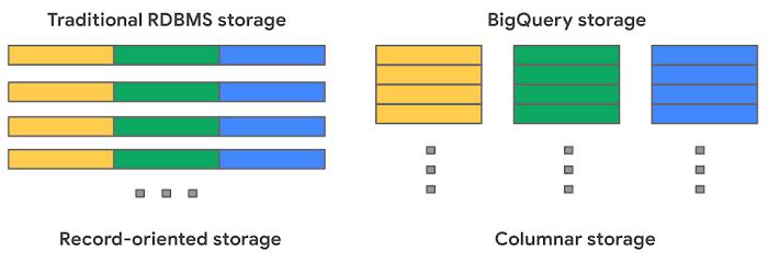 Traditional RDBMS storage versus BigQuery storage