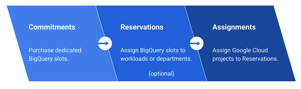 BigQuery Reservations.png