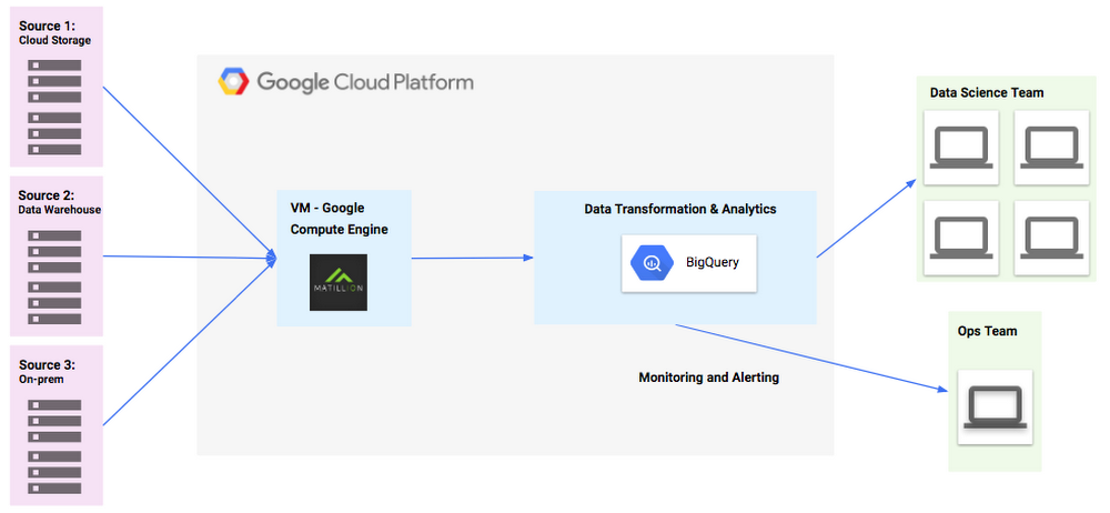 BigQuery data ingestion.png