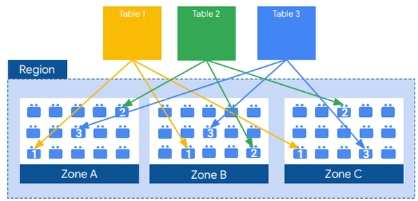 Distributed file system in BigQuery