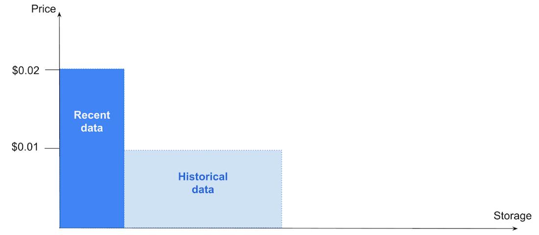 Price ratio of storage classes