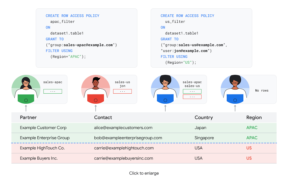 Row Level Security with BigQuery