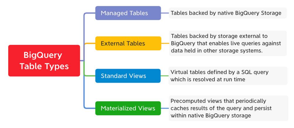 BigQuery query types