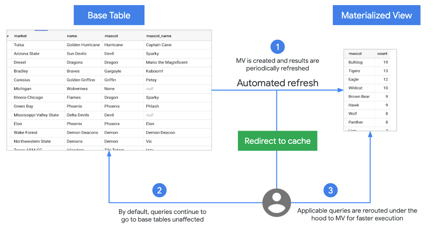BigQuery Materialized Views
