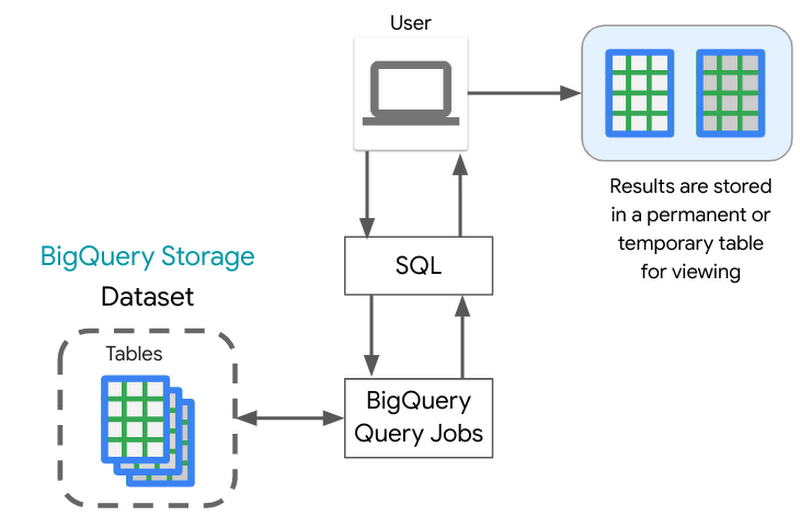 The Life of a BigQuery SQL query