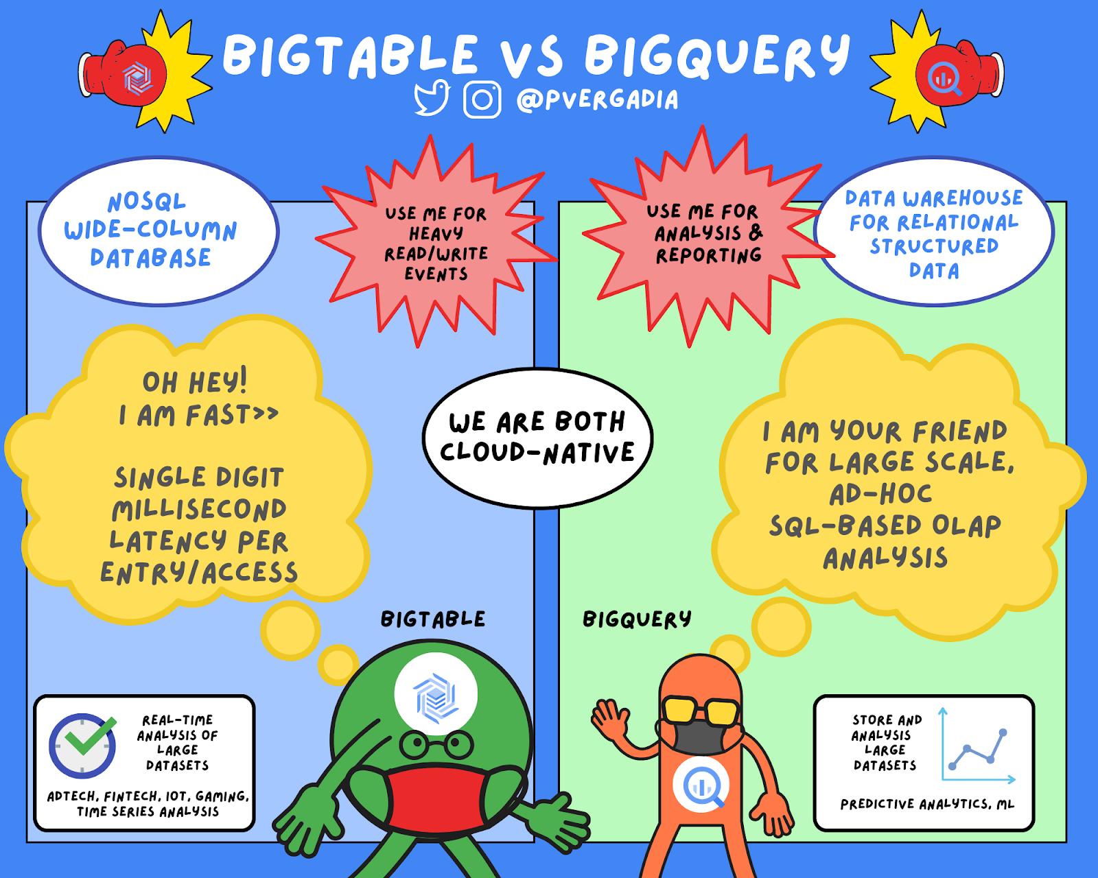 BigQuery vs BigTable