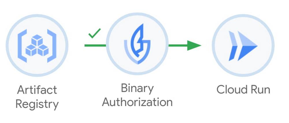 Binary Authorization for Cloud Run.jpg