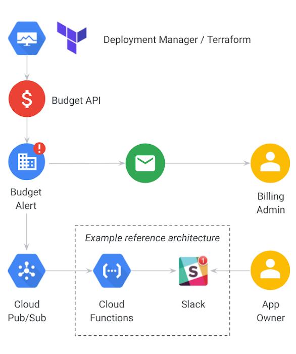 Budget API.png