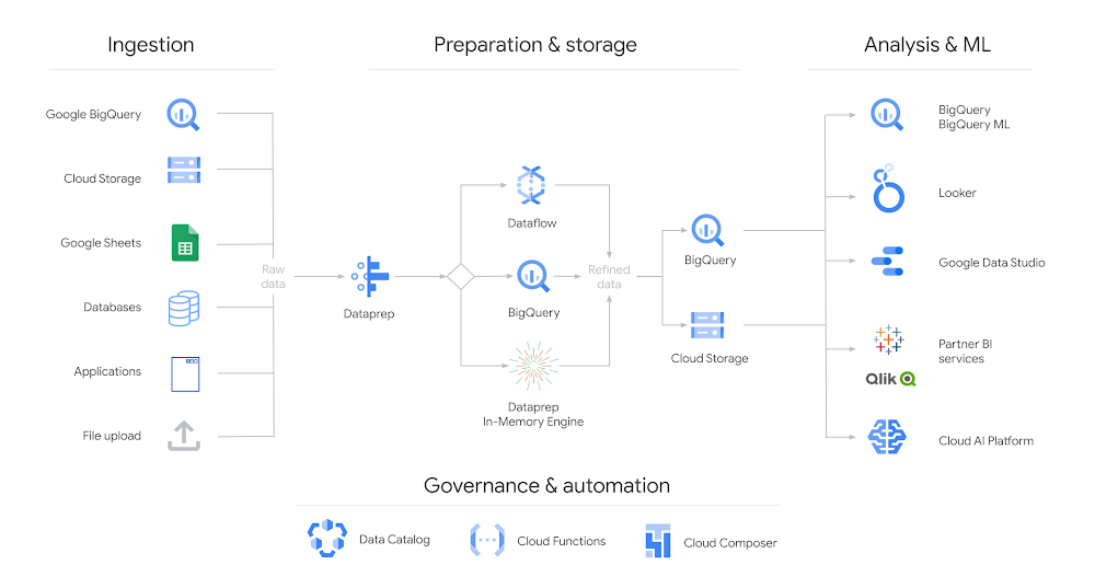 Google Cloud Dataprep Architecture