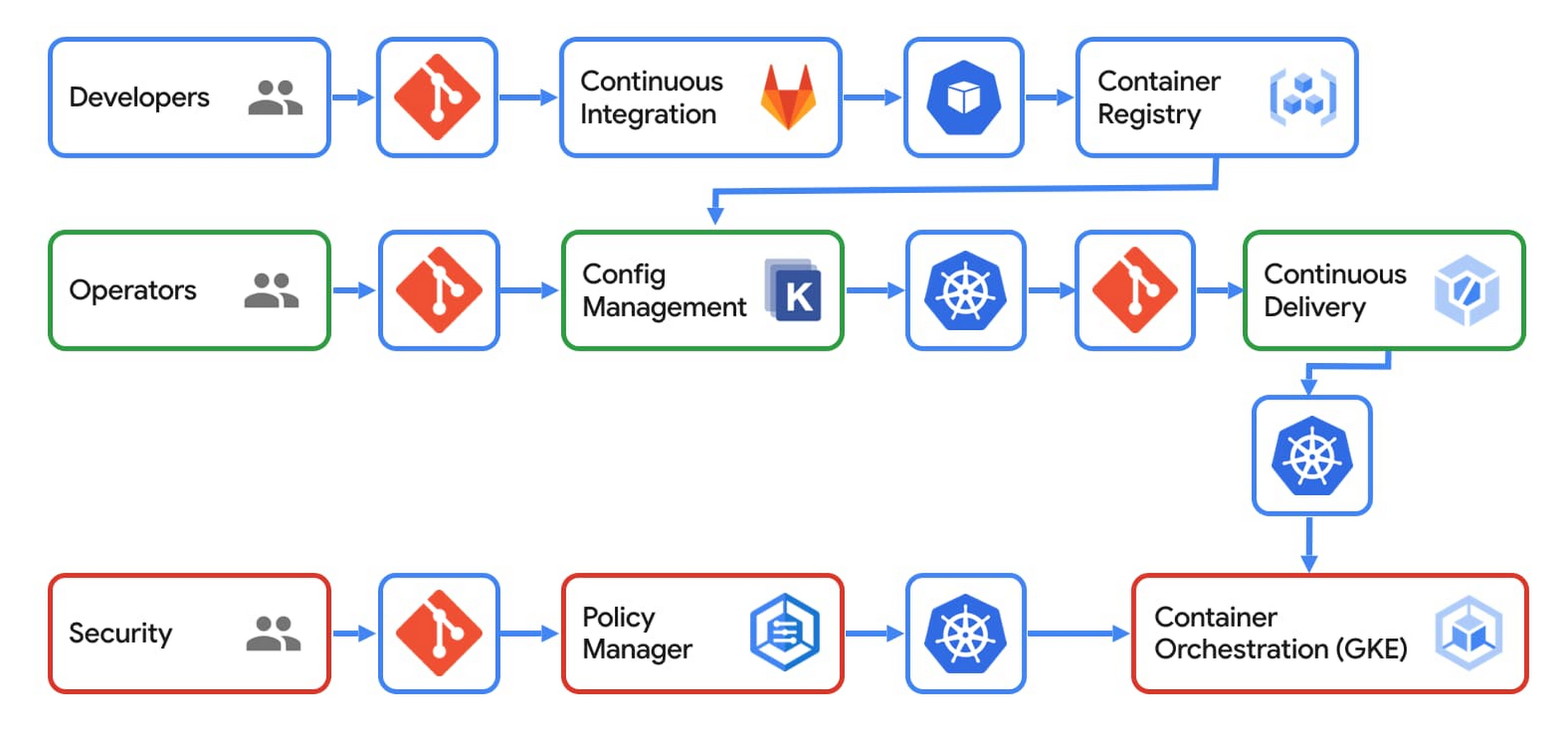 CI_CD users and tools.jpg