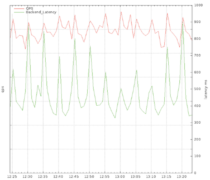 CRE-avoding-self-inflicted-DDoS-attack-2epzo.PNG