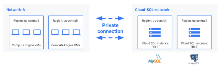 We're announcing a new connection option, private networking beta