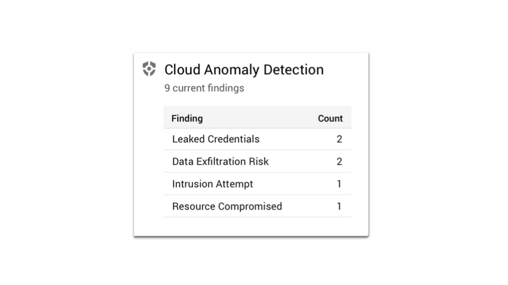 Cloud Anomaly Detection.png