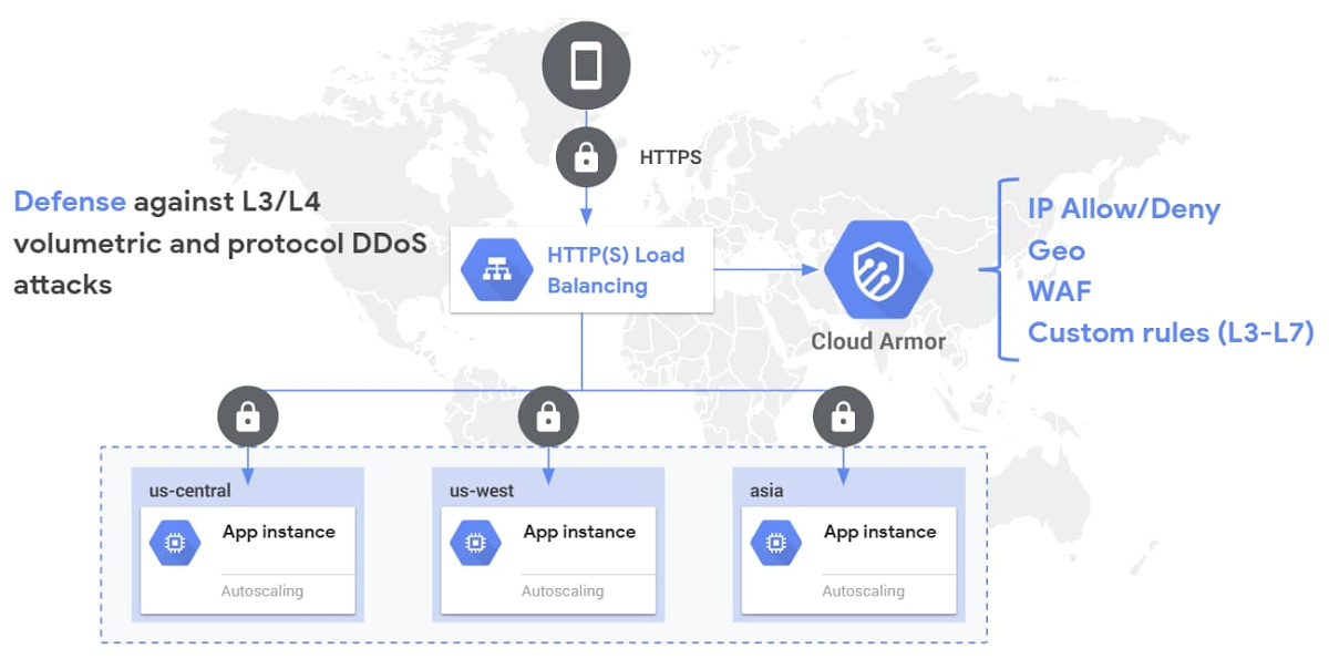 Cloud Armor DDoS Prevention and WAF.jpg