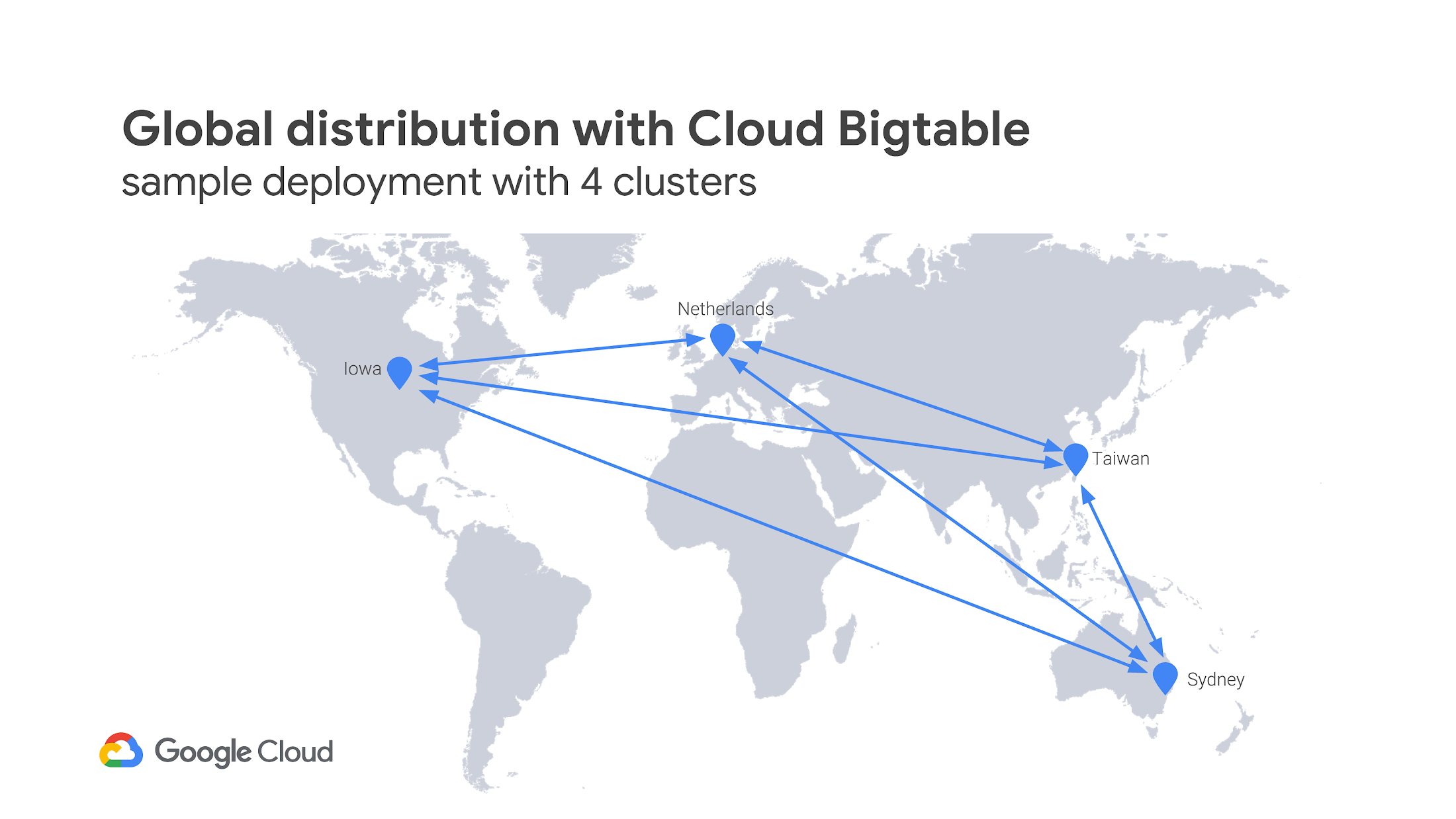 Cloud_Bigtable__multi-region_replication_bf0gn.PNG