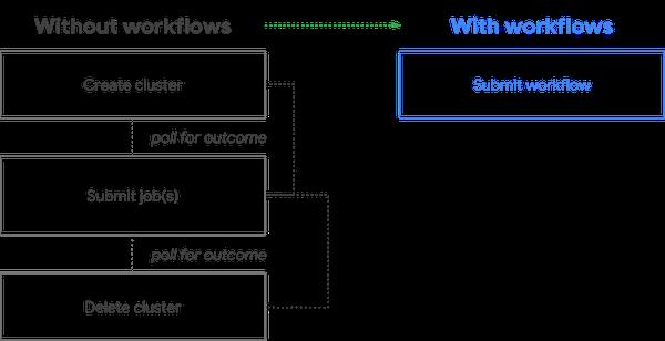 Cloud Dataproc workflow.png