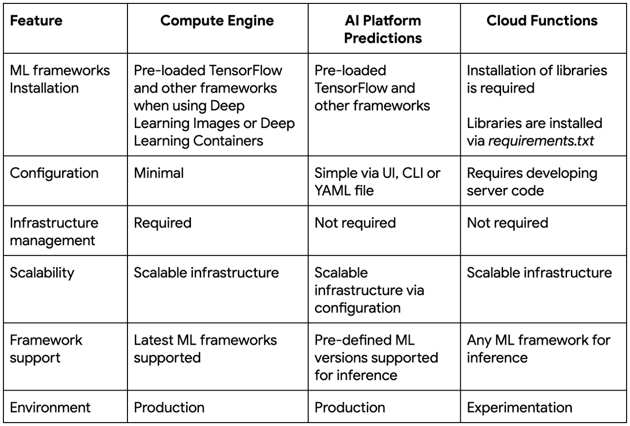 Cloud Functions table.png