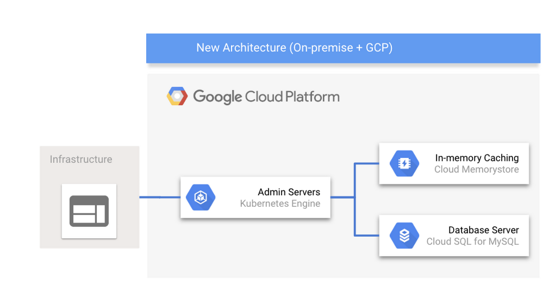 Cloud Memorystore architecture.png
