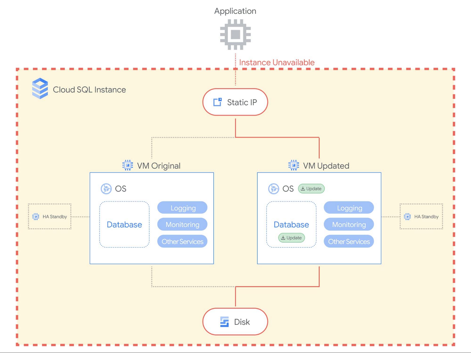 Cloud SQL Maintenance Blog 1.jpg