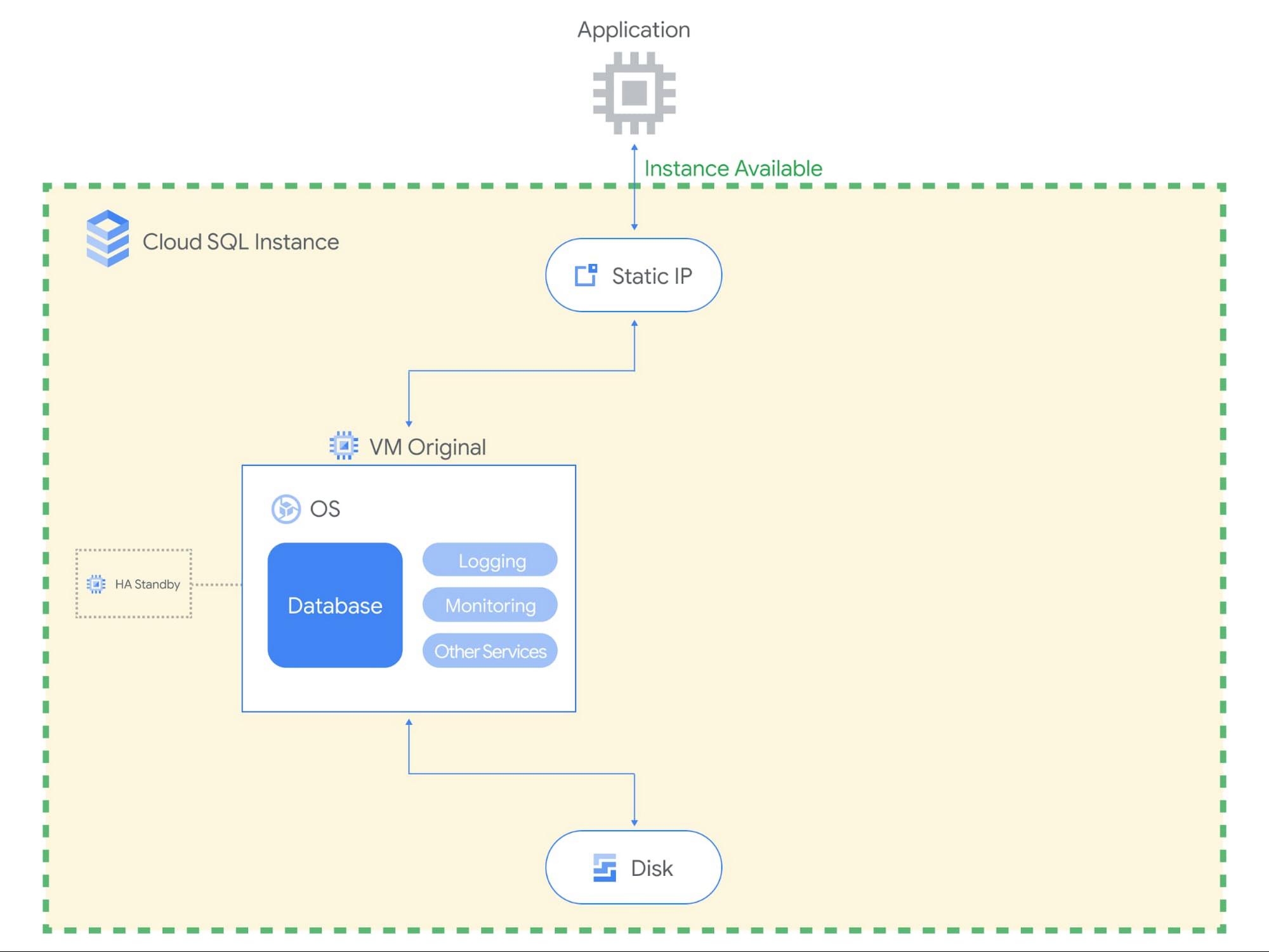 Cloud SQL Maintenance Blog 2.jpg
