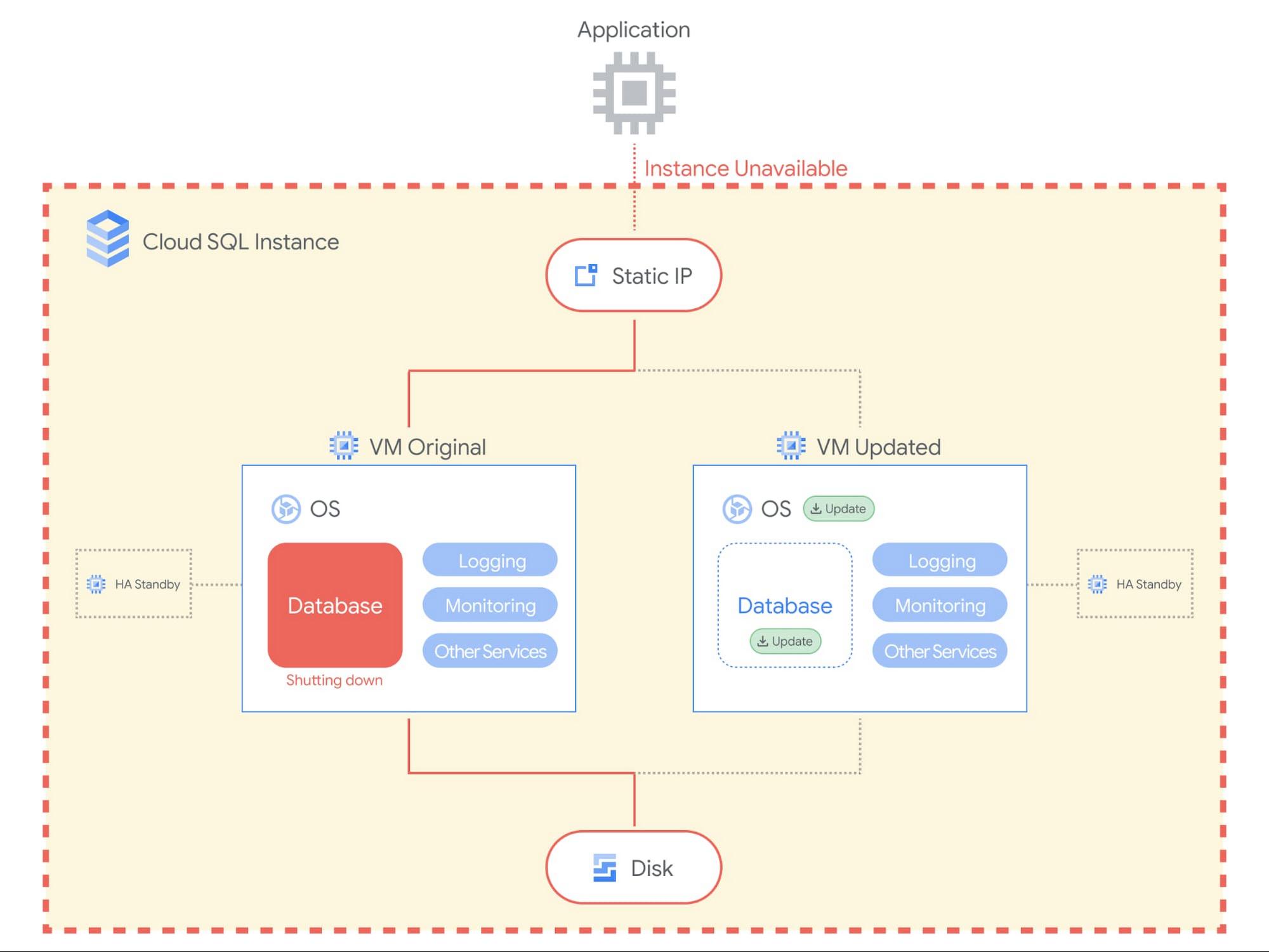 Cloud SQL Maintenance Blog 3.jpg