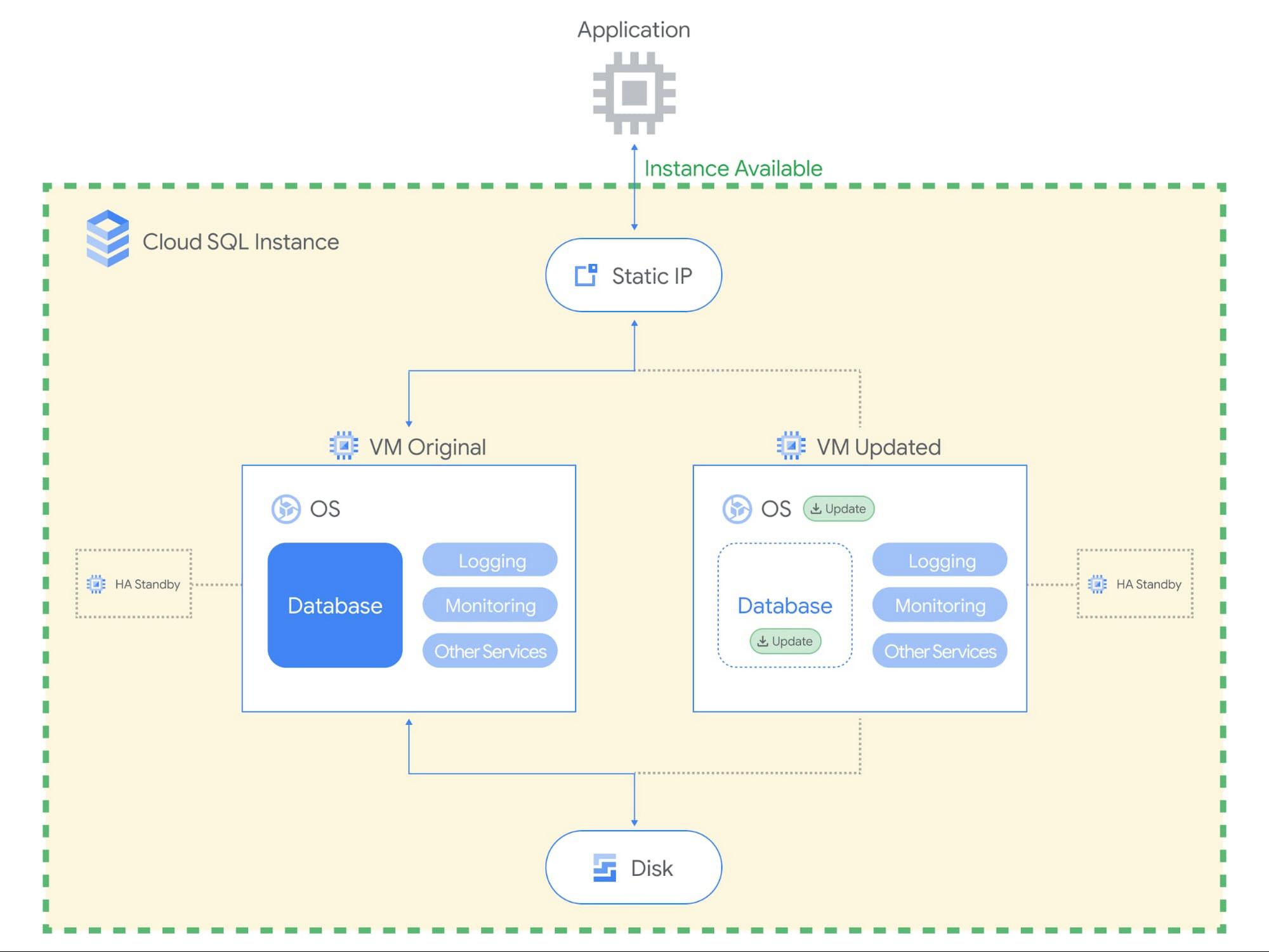 Cloud SQL Maintenance Blog 4.jpg