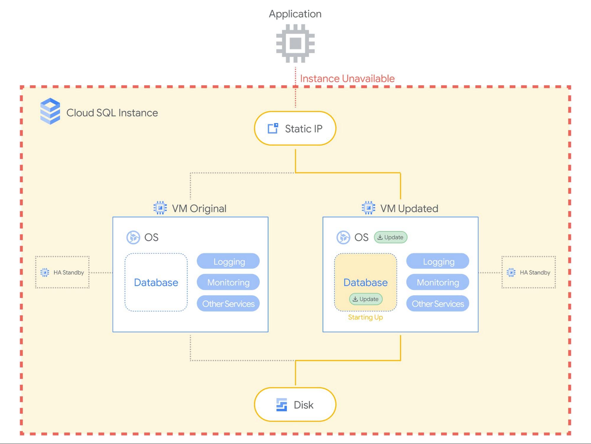 Cloud SQL Maintenance Blog 5.jpg