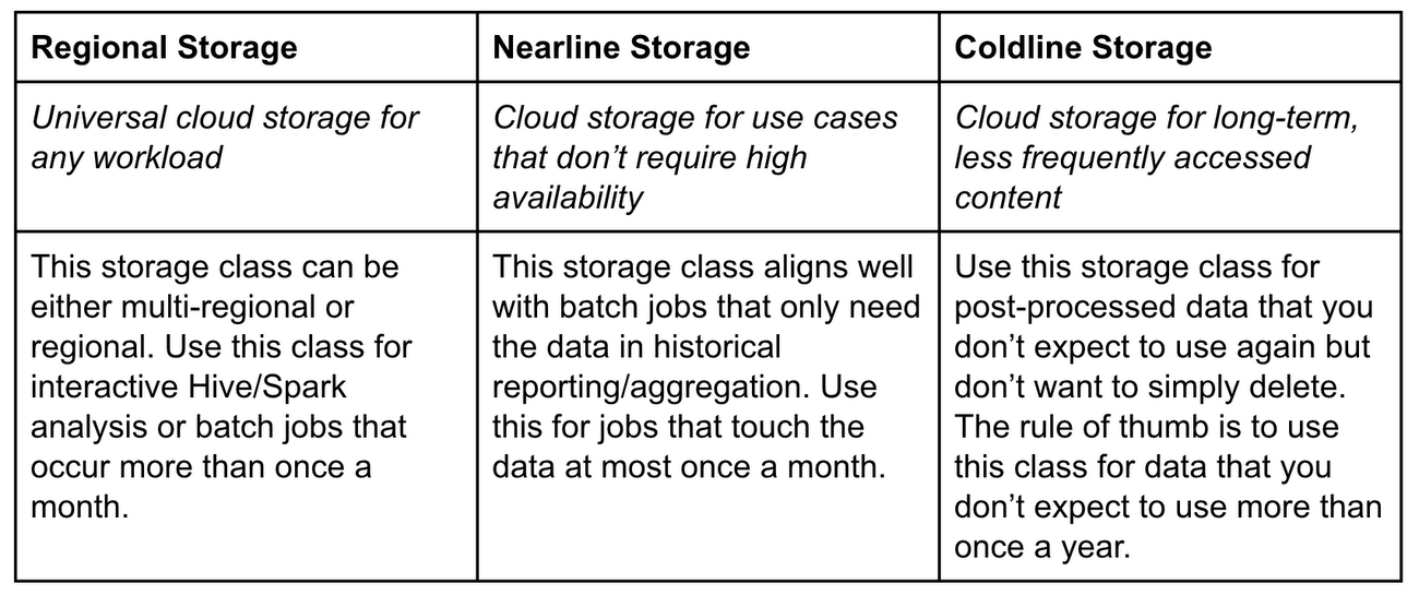 HDFS vs  Cloud Storage: Pros, cons and migration tips | Google Cloud